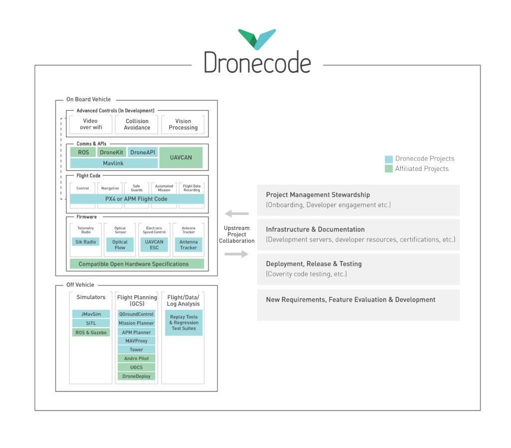 Dronecodeのプロジェクト構成