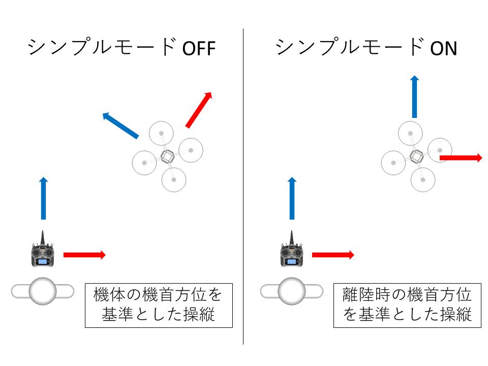 シンプルモード(Simple)の操縦