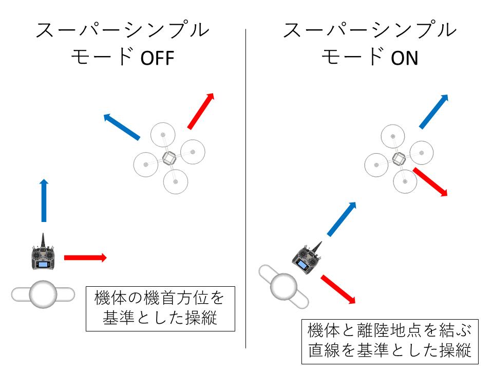 スーパーシンプルモード(Super Simple)の操縦