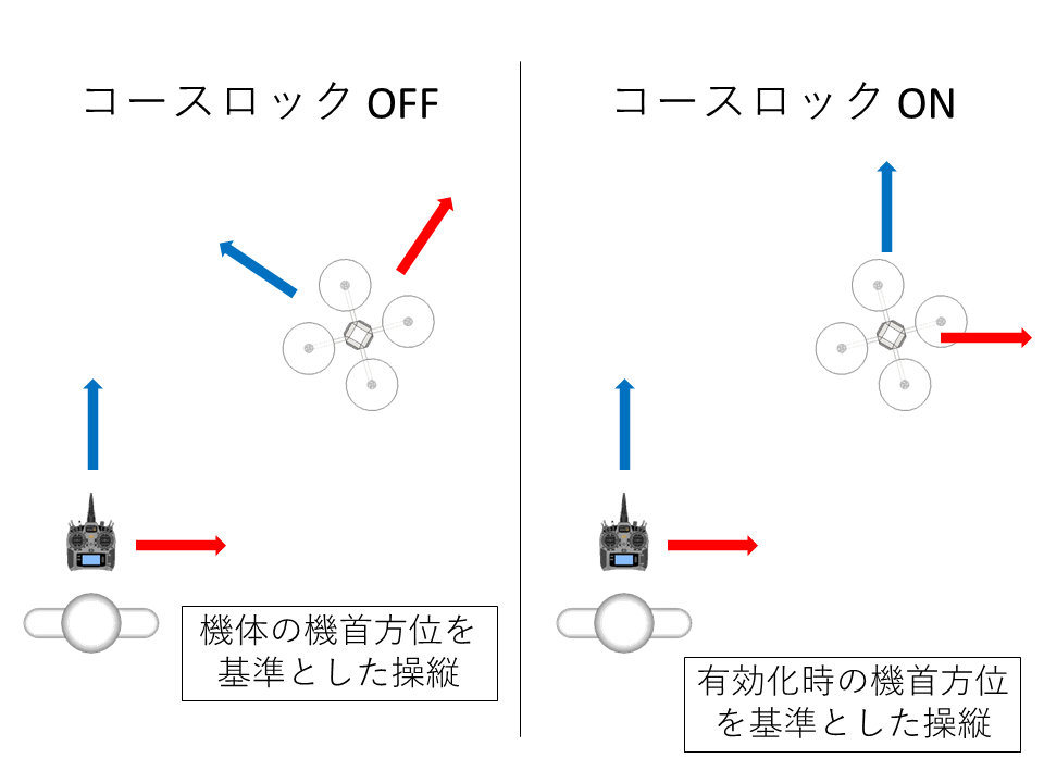 DJI PHANTOM(ファントム)シリーズ コースロックモード(インテリジェントフライトモード)