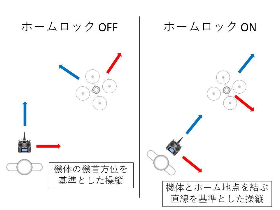 DJI PHANTOM(ファントム)シリーズ ホームロックモード(インテリジェントフライトモード)