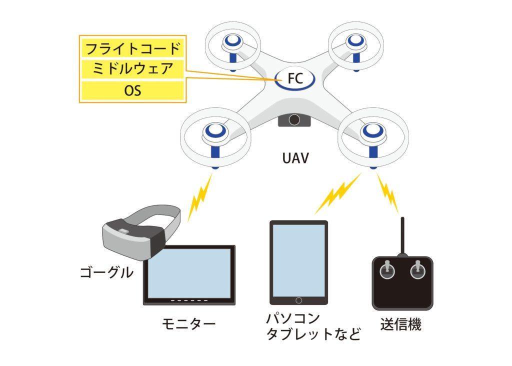 図1 UAVと周辺機器の関係